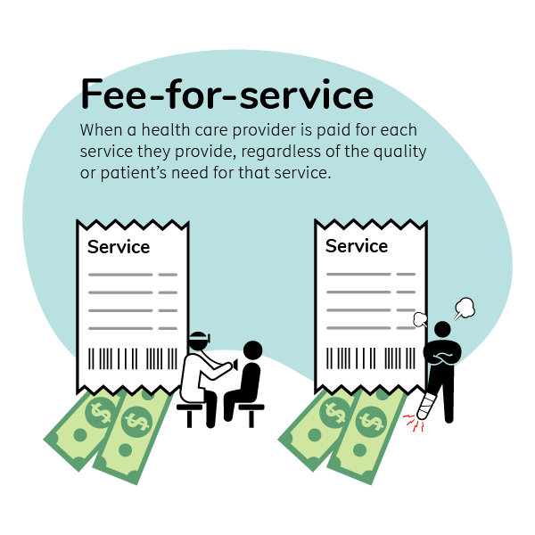 when a health care provider is paid for a service regardless of quality or value.