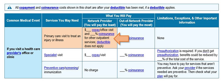 Screenshot of example plan with arrow pointing to primary care visit co-pay row
